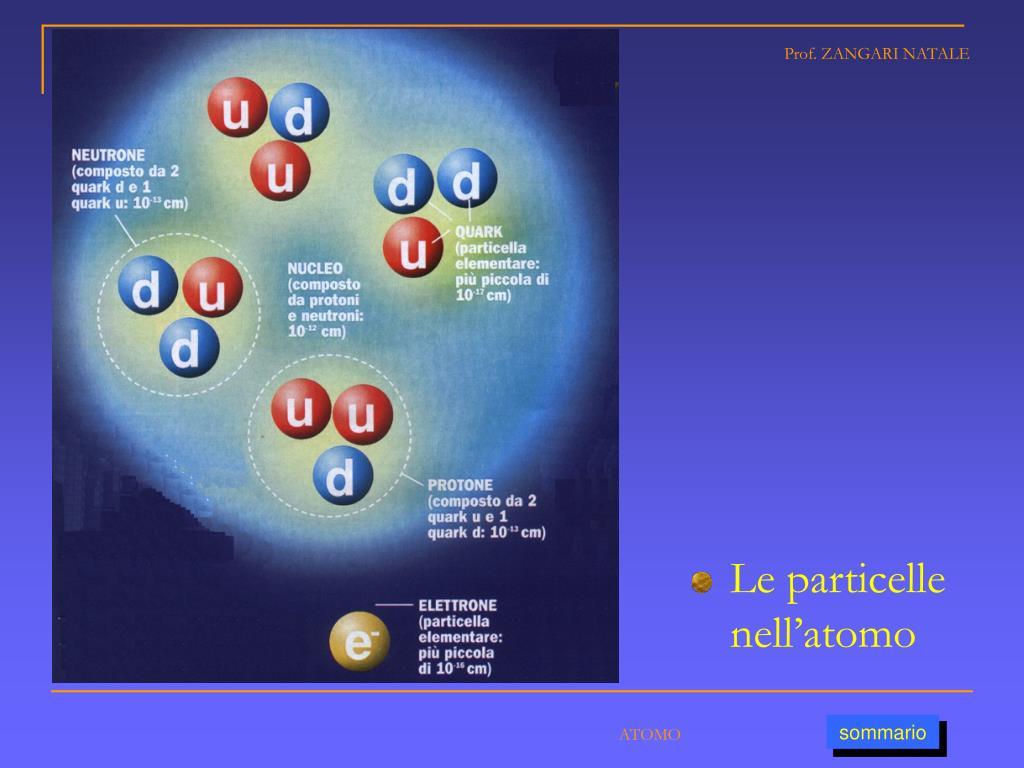 Le particelle nell'atomo