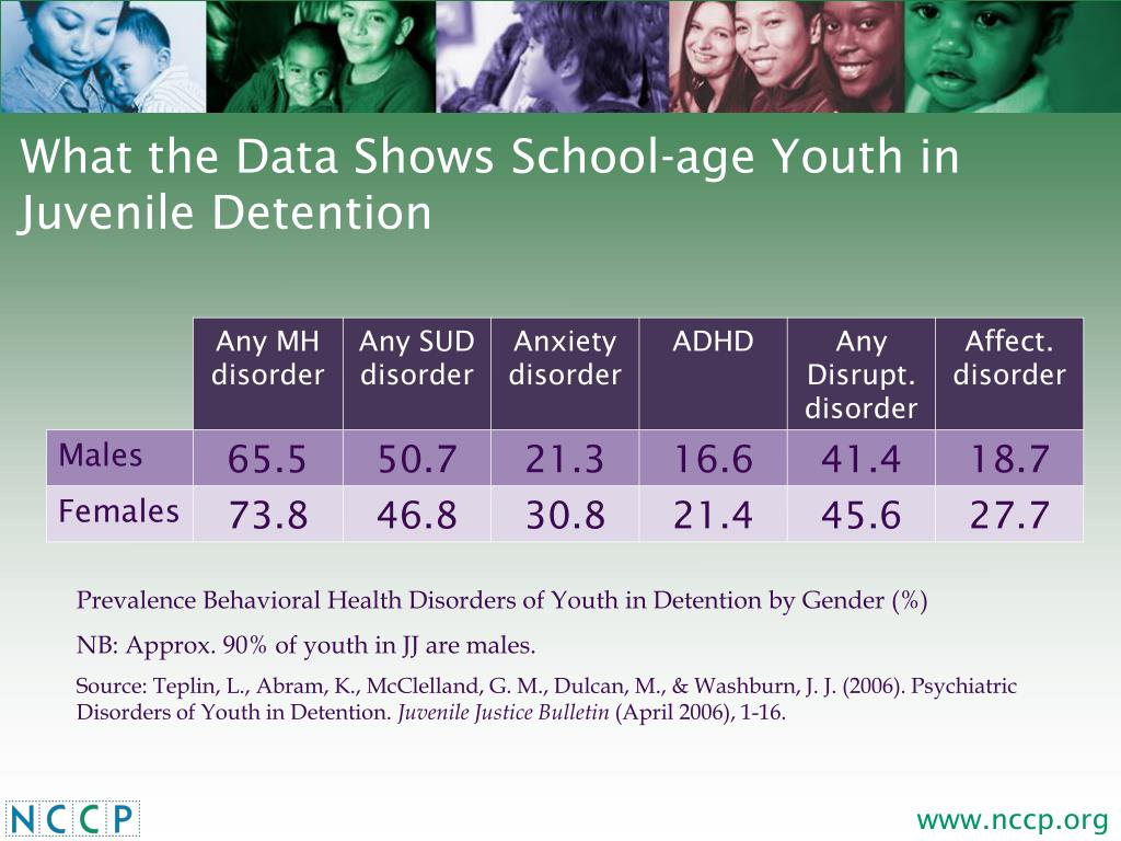 What the Data Shows School-age Youth in Juvenile Detention