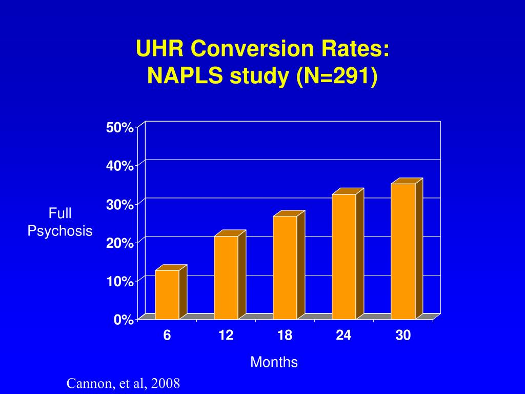 UHR Conversion Rates: