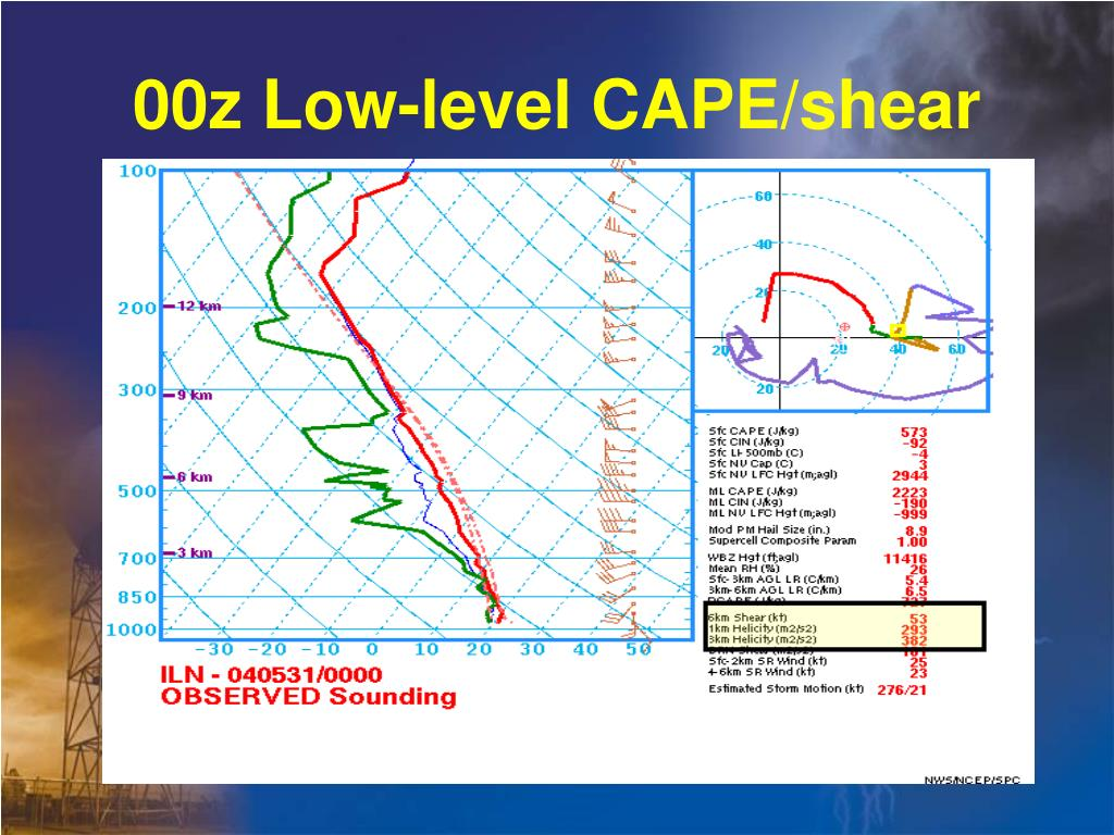 00z Low-level CAPE/shear