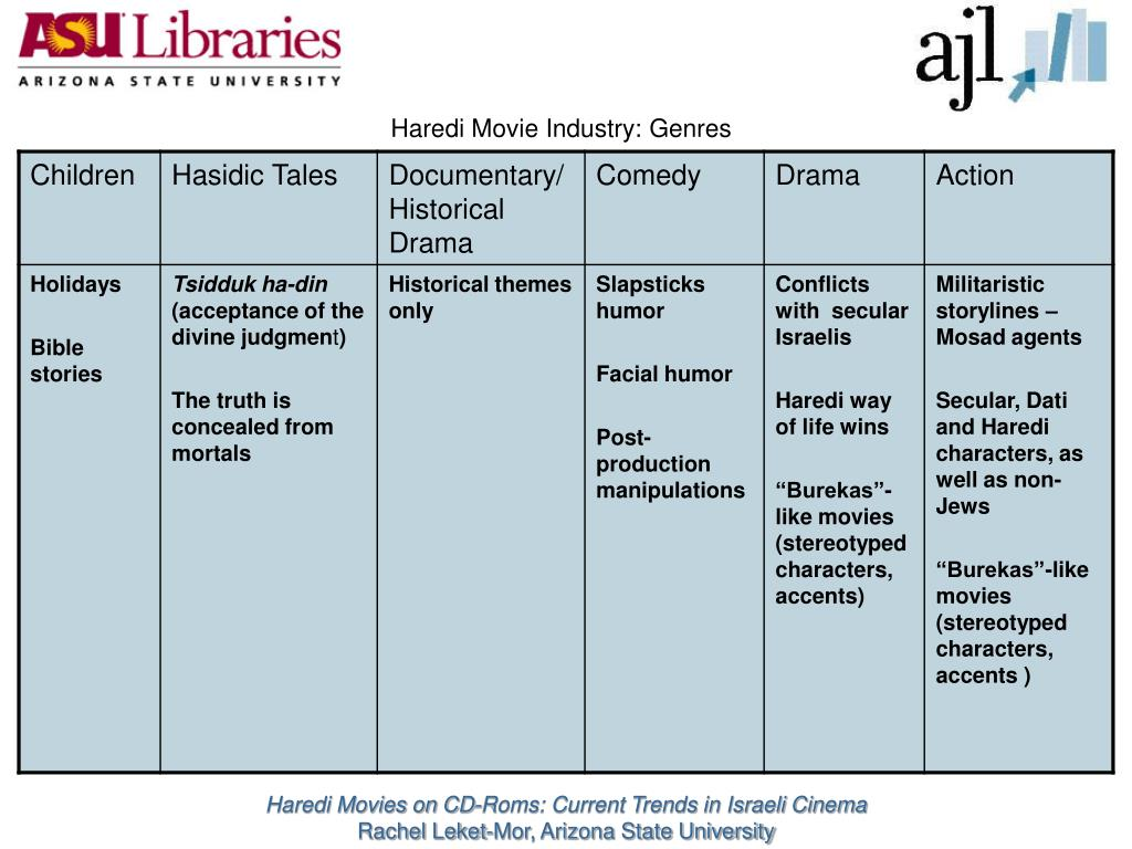Haredi Movie Industry: Genres