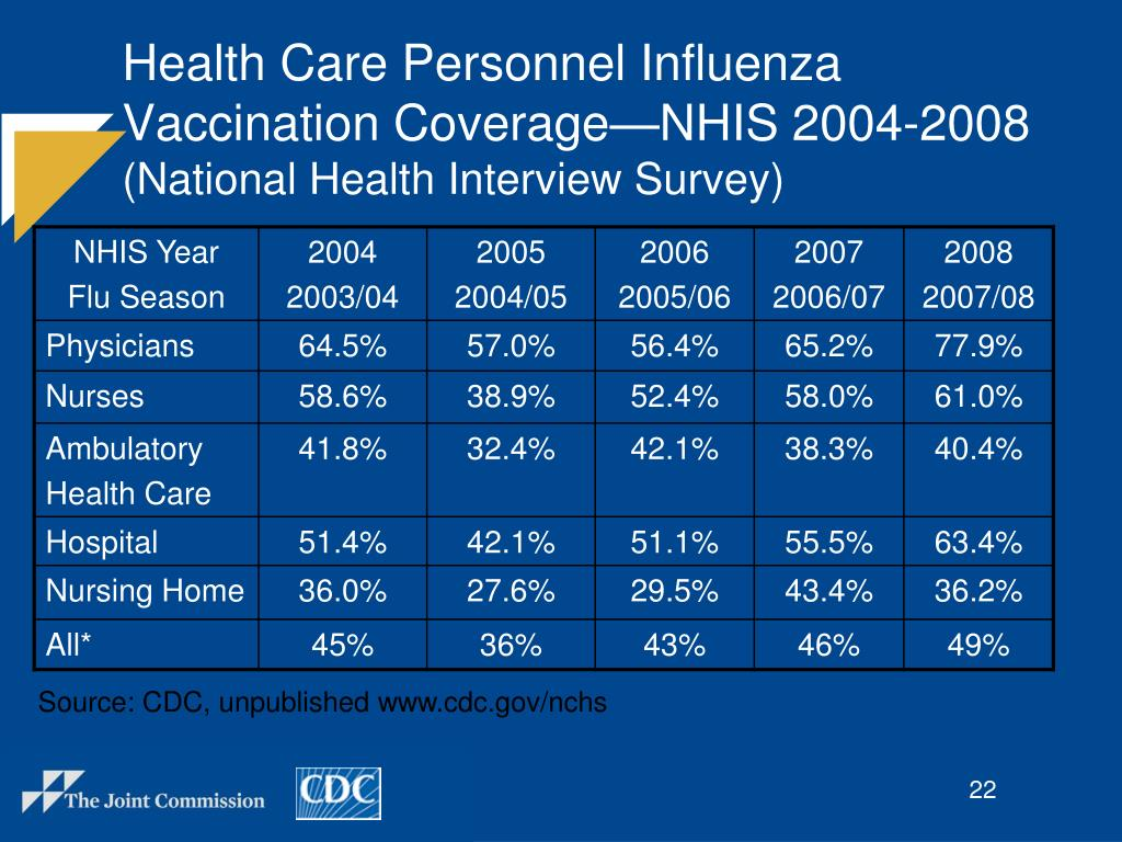 Health Care Personnel Influenza Vaccination Coverage—NHIS 2004-2008