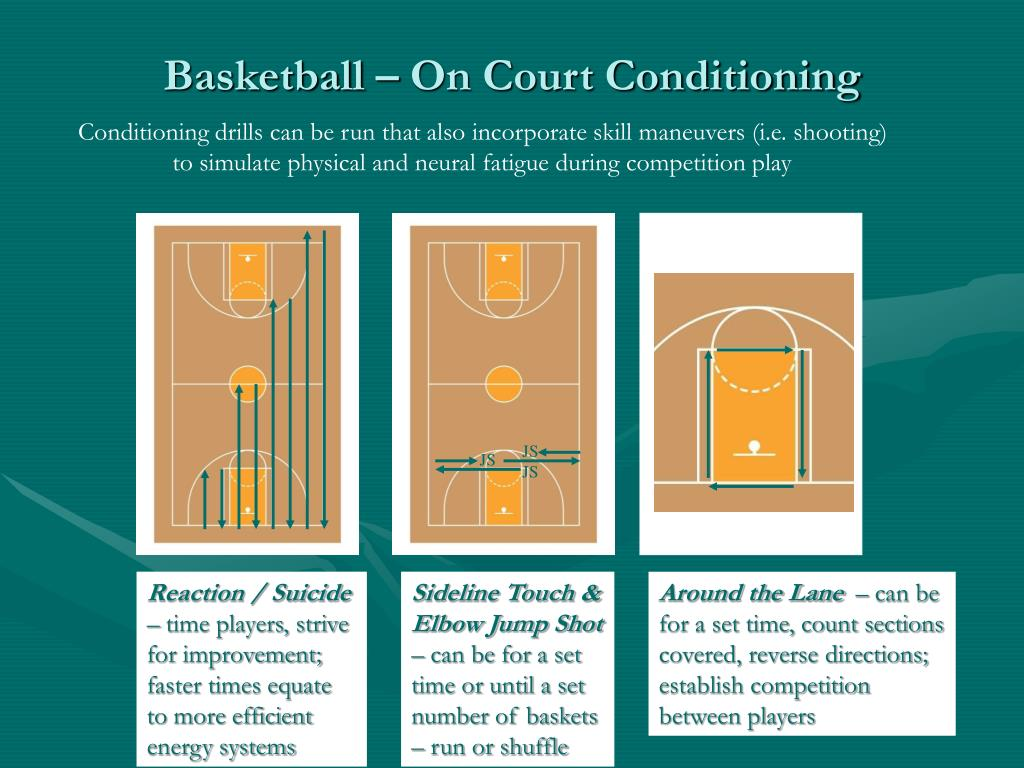 Basketball – On Court Conditioning