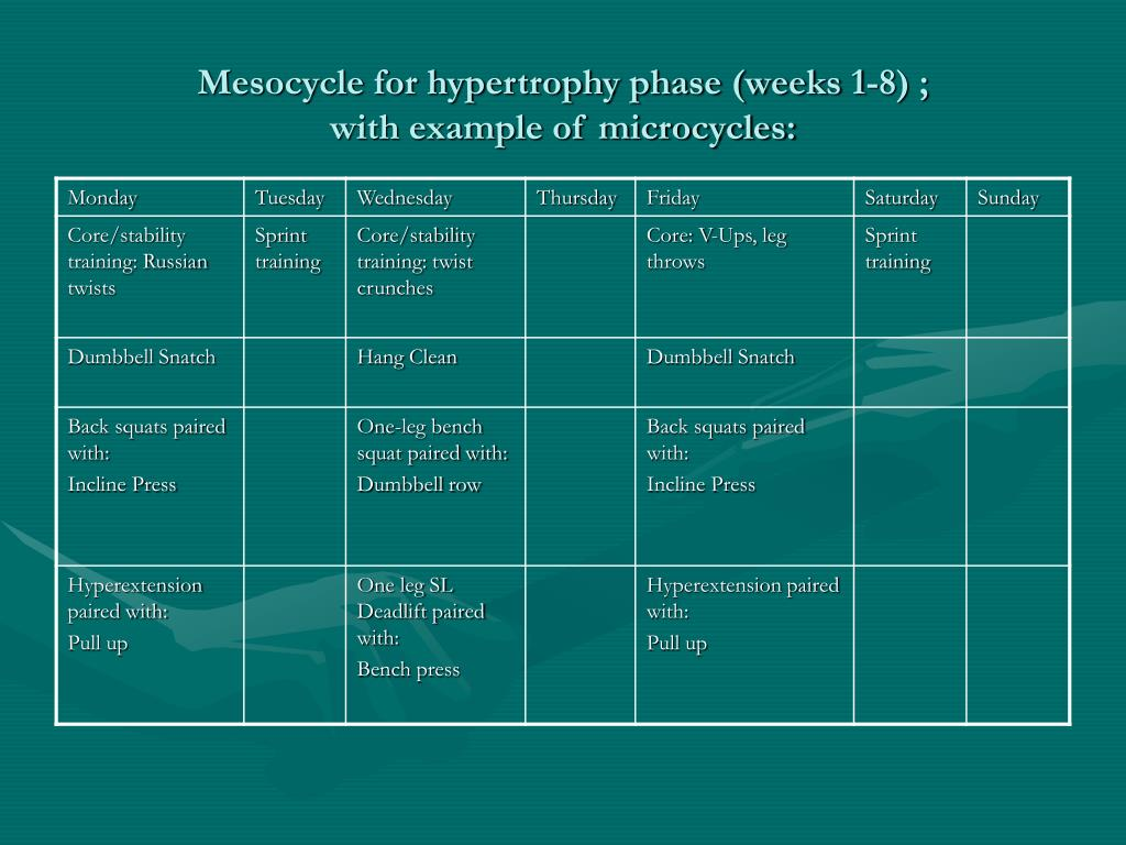 Mesocycle for hypertrophy phase (weeks 1-8) ;