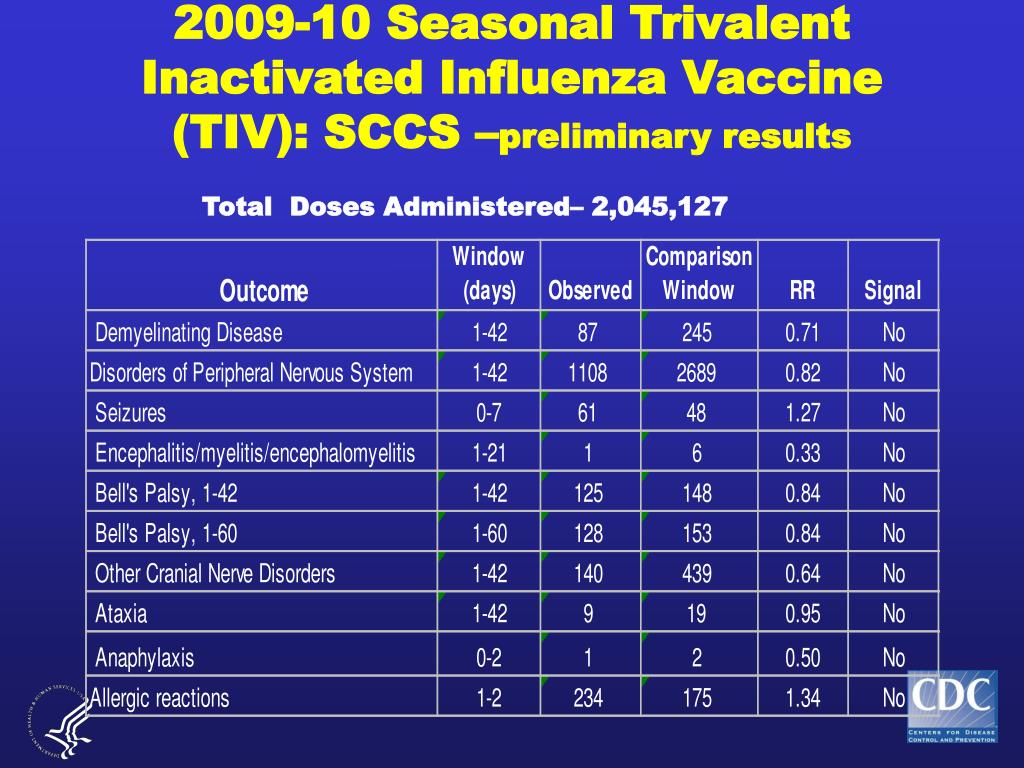 2009-10 Seasonal Trivalent Inactivated Influenza Vaccine (TIV): SCCS –