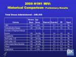2009 h1n1 miv historical comparison preliminary results