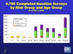 4 790 completed baseline surveys by risk group and age group as of nov 9 2009