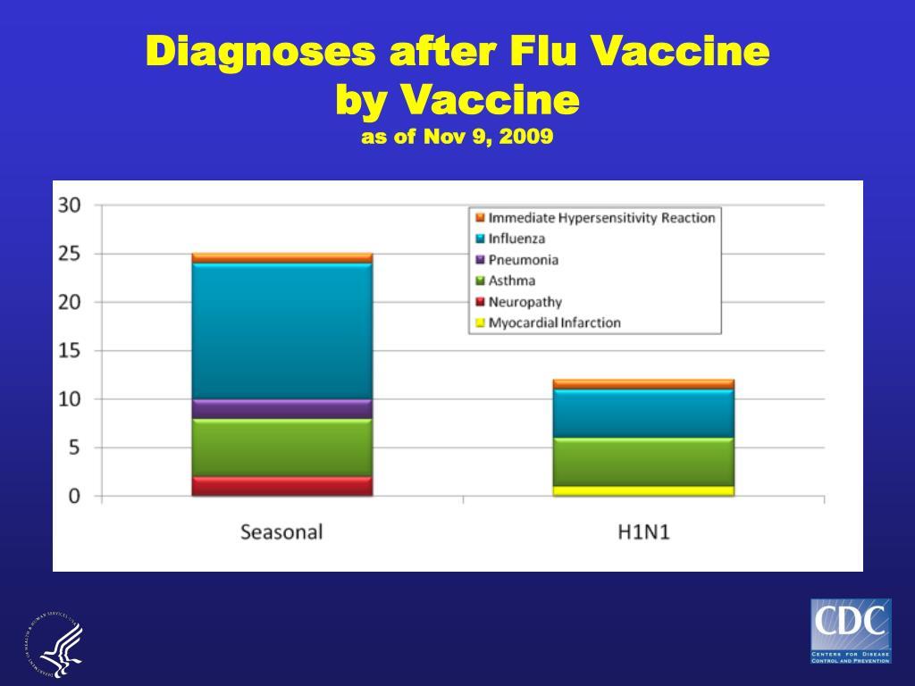 Diagnoses after Flu Vaccine
