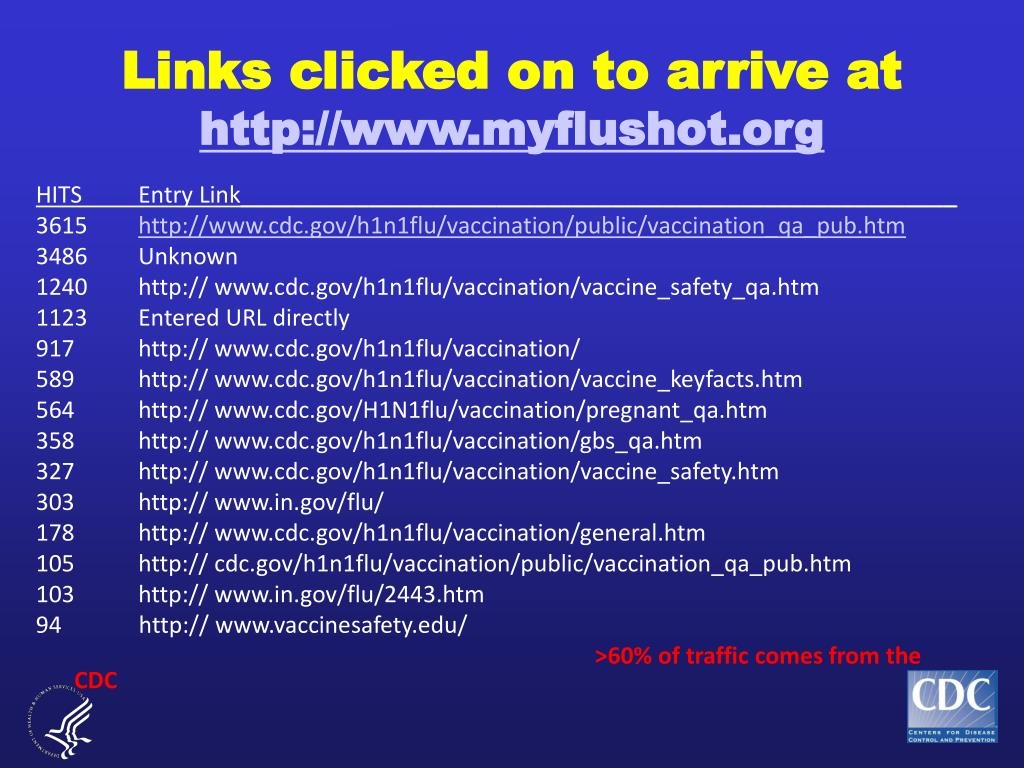 Links clicked on to arrive at
