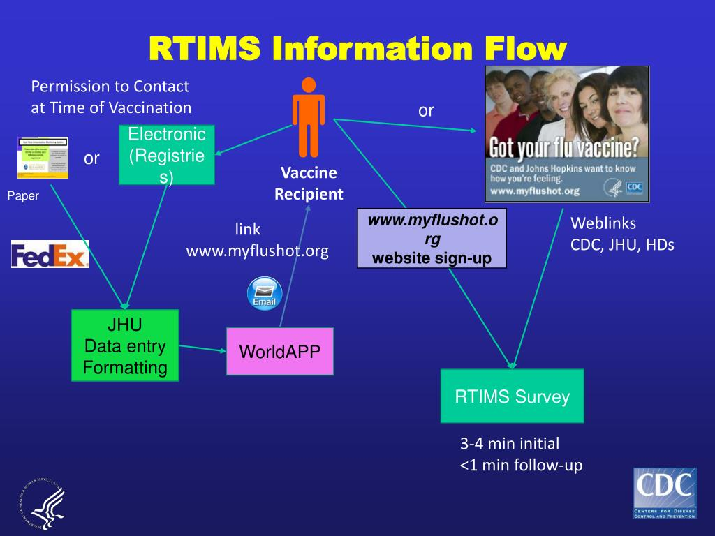 RTIMS Information Flow