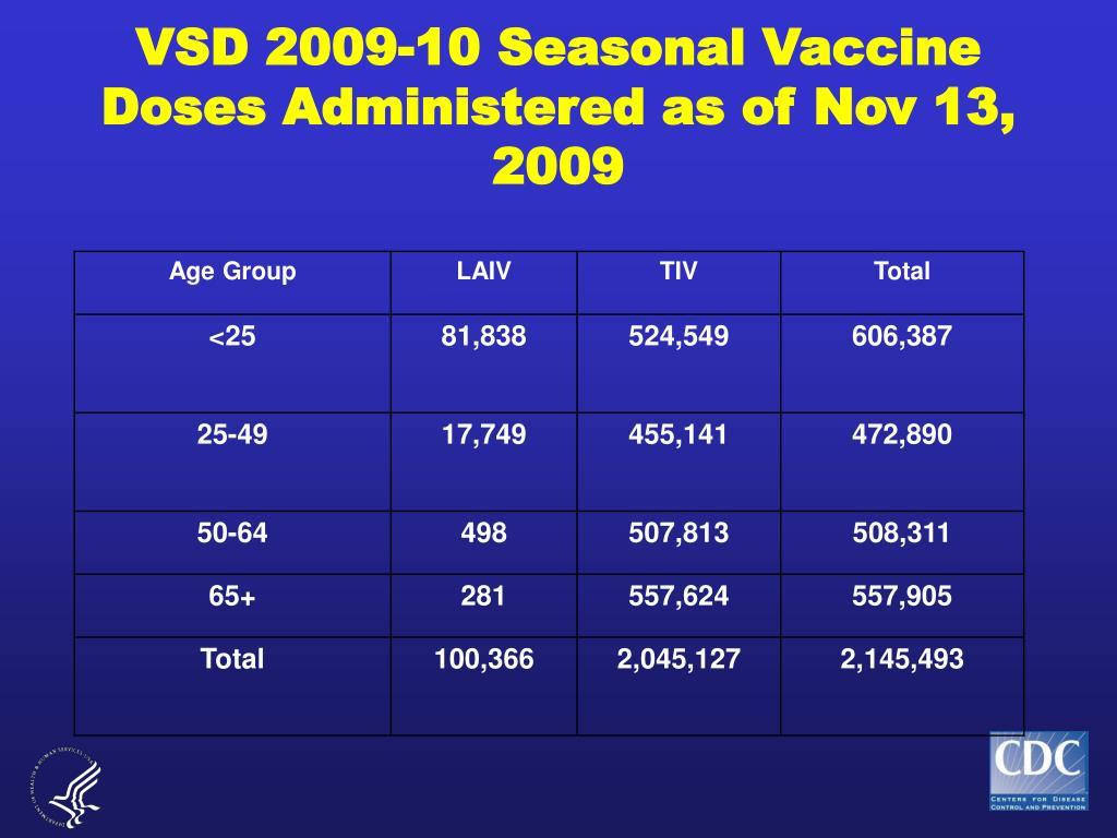 VSD 2009-10 Seasonal Vaccine Doses Administered as of Nov 13, 2009