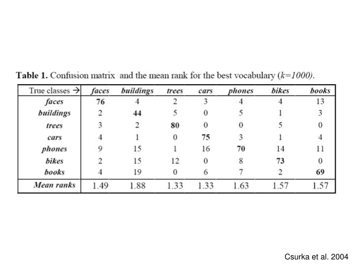 Csurka et al. 2004