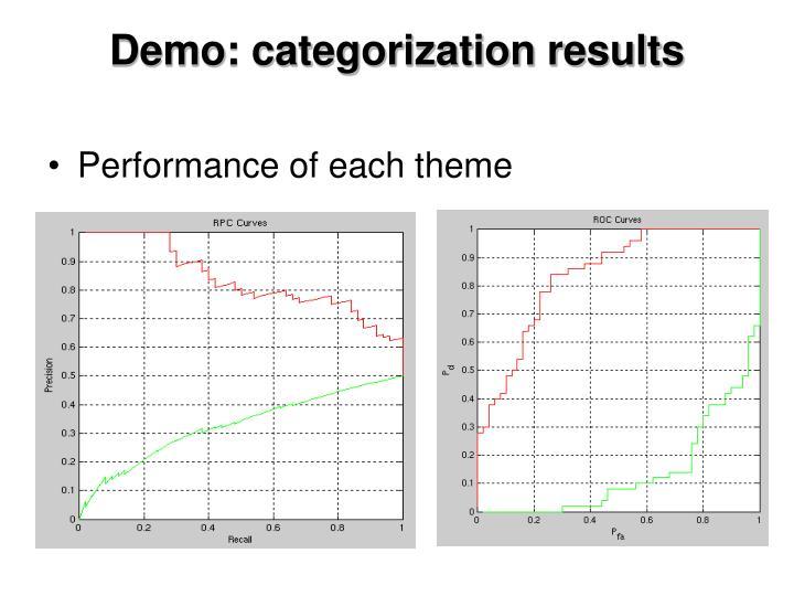 Demo: categorization results