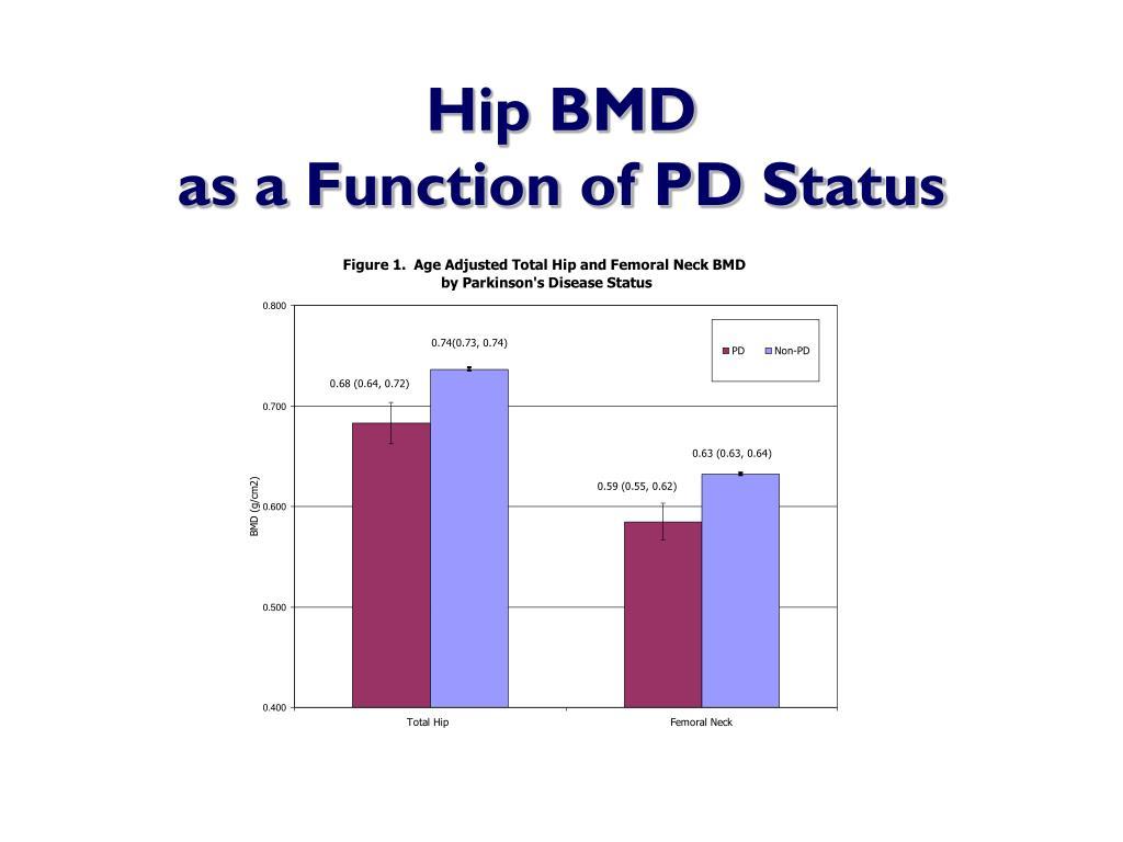 Hip BMD