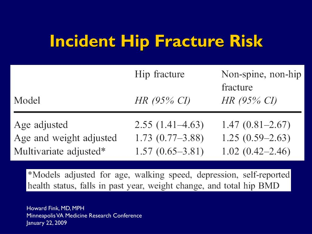 Incident Hip Fracture Risk