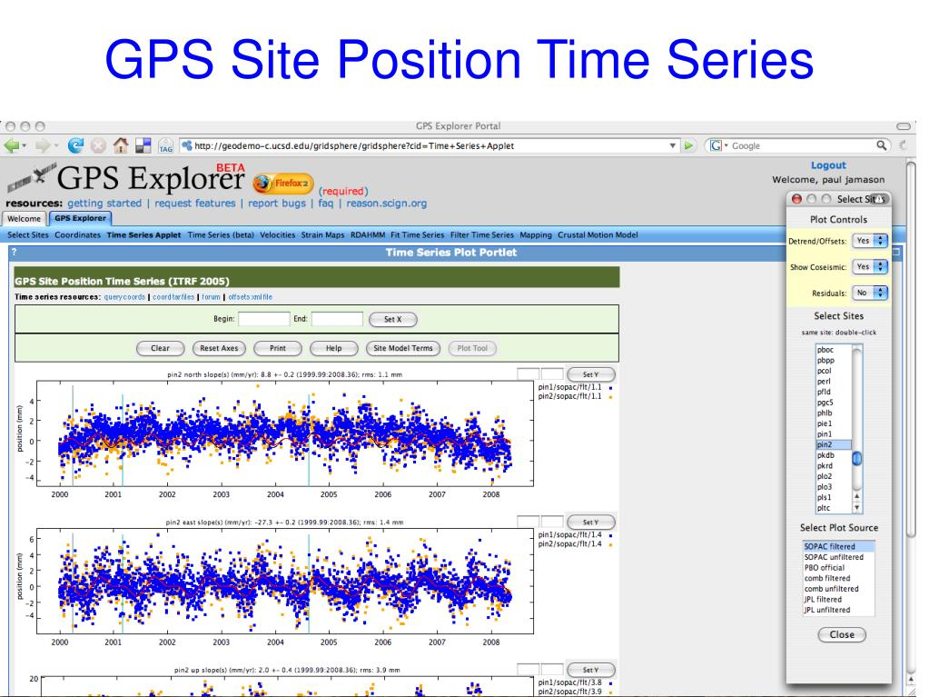 GPS Site Position Time Series