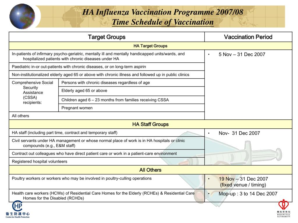 HA Influenza Vaccination Programme 2007/08