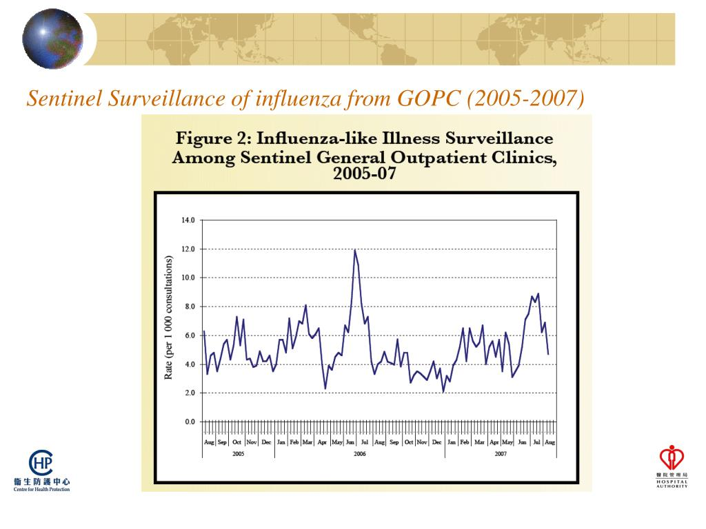 Sentinel Surveillance of influenza from GOPC (2005-2007)