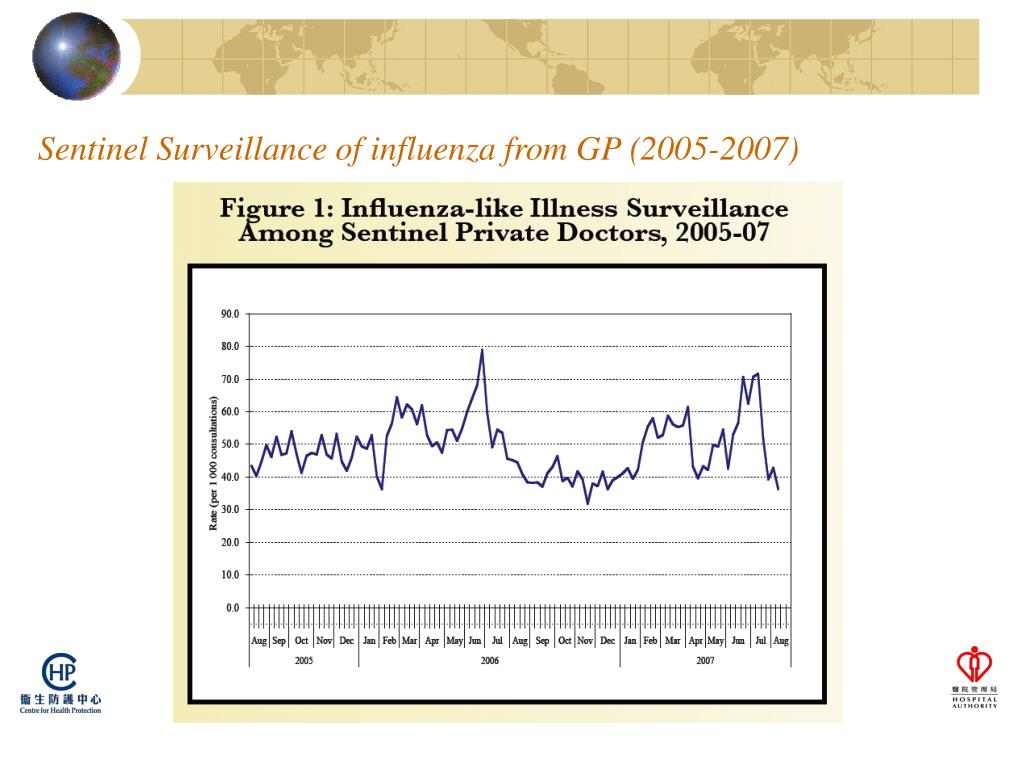 Sentinel Surveillance of influenza from GP (2005-2007)
