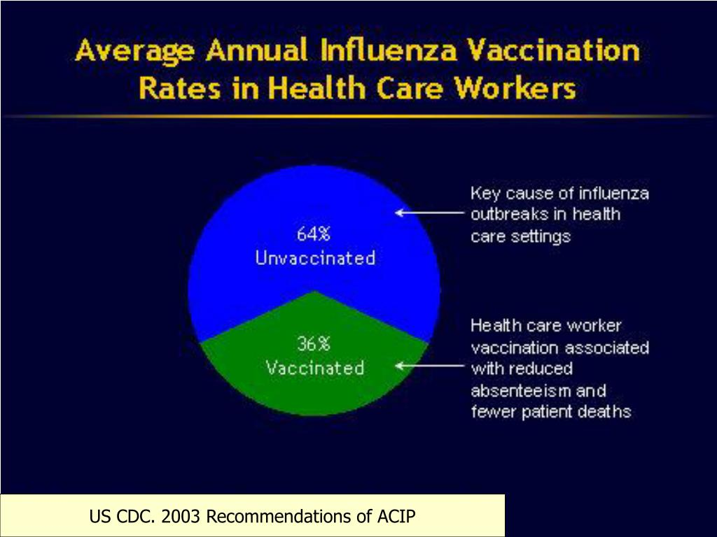 US CDC. 2003 Recommendations of ACIP