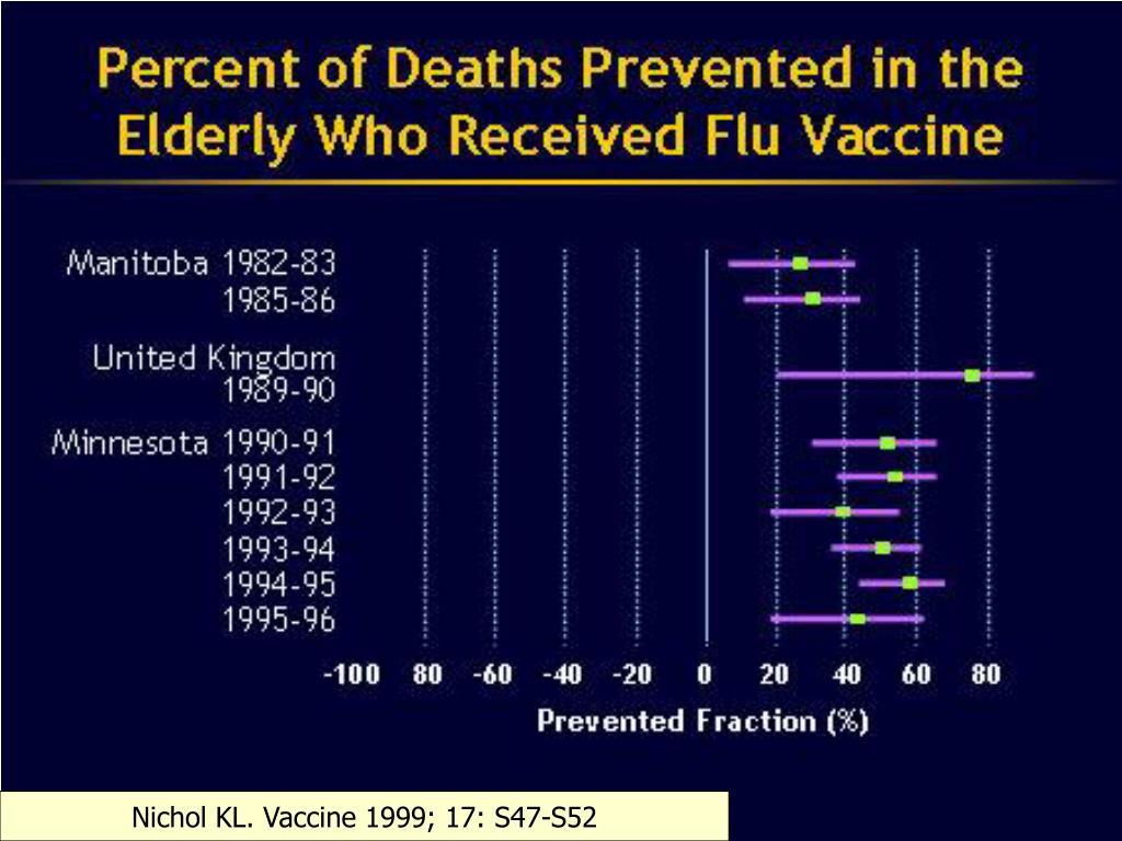 Nichol KL. Vaccine 1999; 17: S47-S52