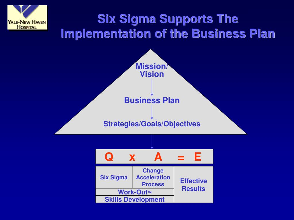 Six Sigma Supports The Implementation of the Business Plan