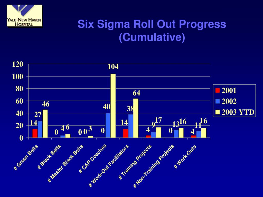 Six Sigma Roll Out Progress