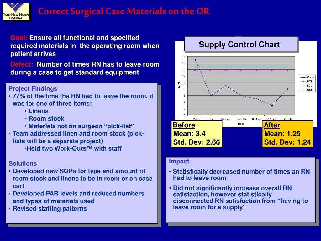 Supply Control Chart