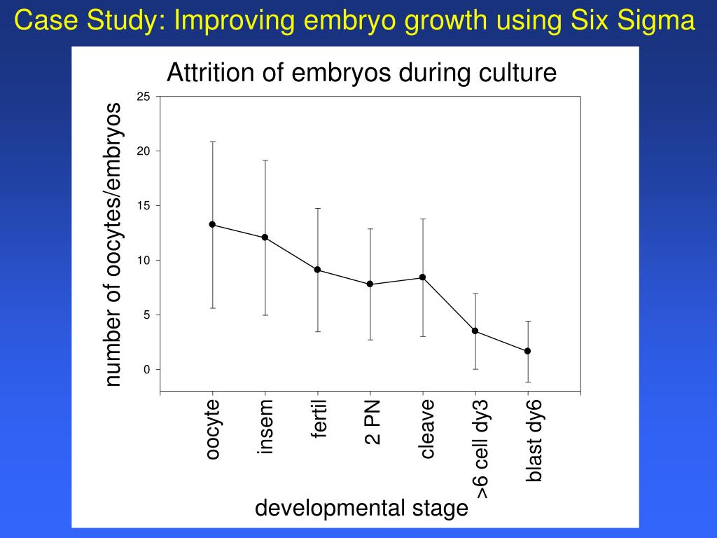 Case Study: Improving embryo growth using Six Sigma