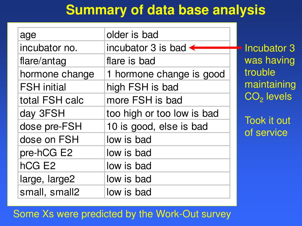 Summary of data base analysis