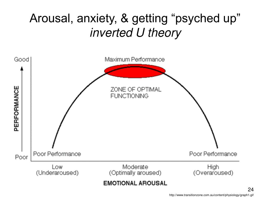 """Arousal, anxiety, & getting """"psyched up"""""""