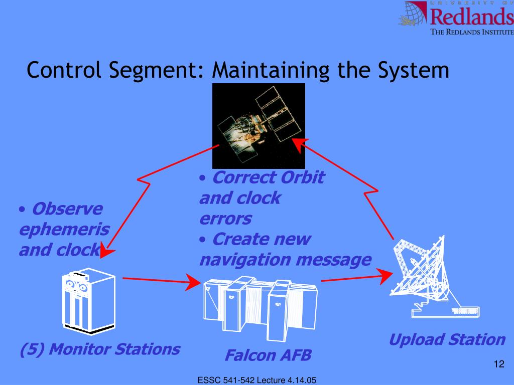 Control Segment: Maintaining the System