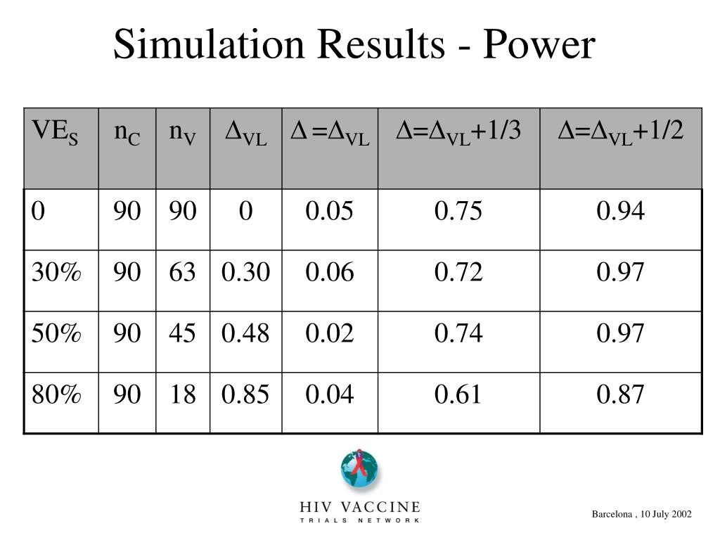 Simulation Results - Power
