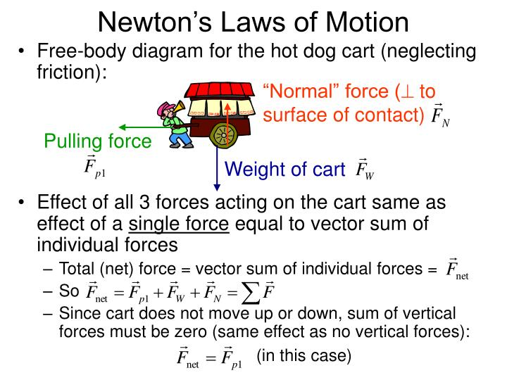 """Normal"" force ("
