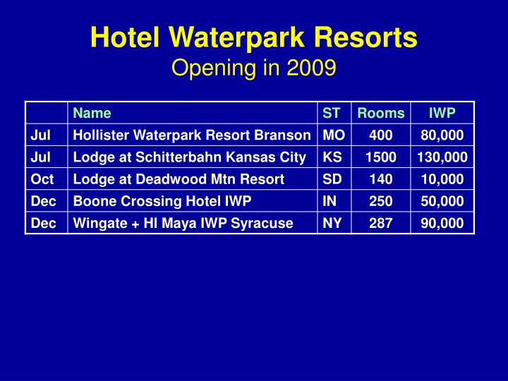 Hotel Waterpark Resorts