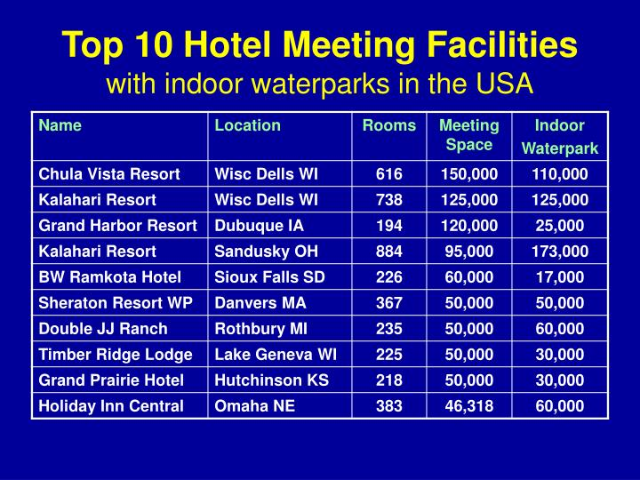 Top 10 Hotel Meeting Facilities
