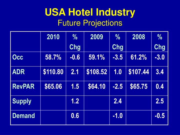 USA Hotel Industry