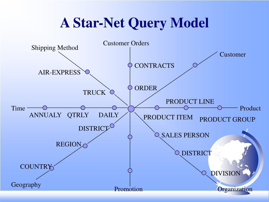 A Star-Net Query Model