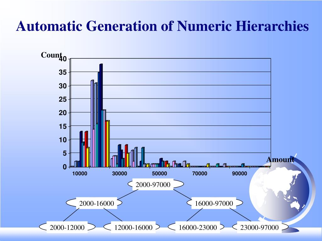 Automatic Generation of Numeric Hierarchies