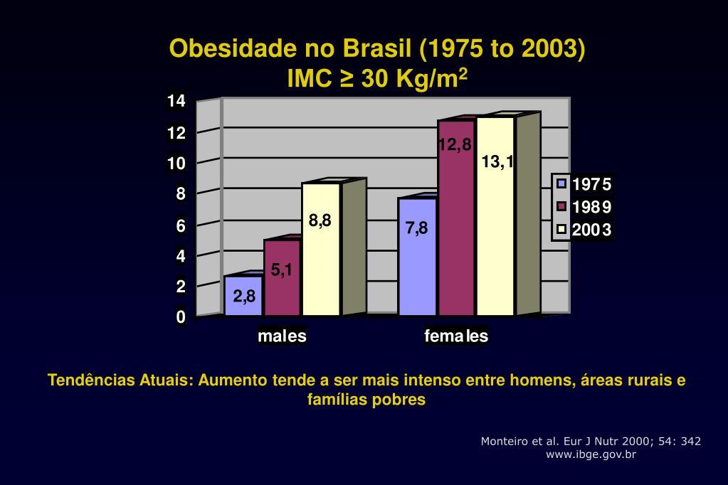 Obesidade no Brasil (1975 to 2003)