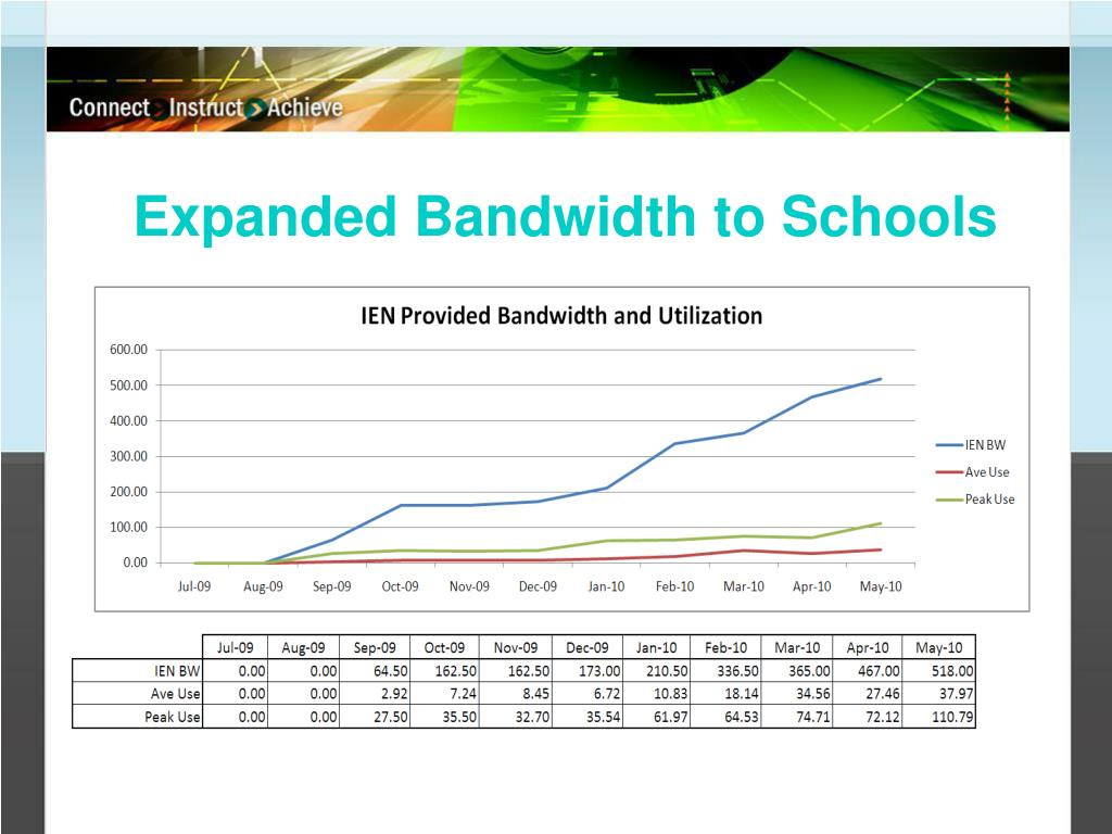 Expanded Bandwidth to Schools