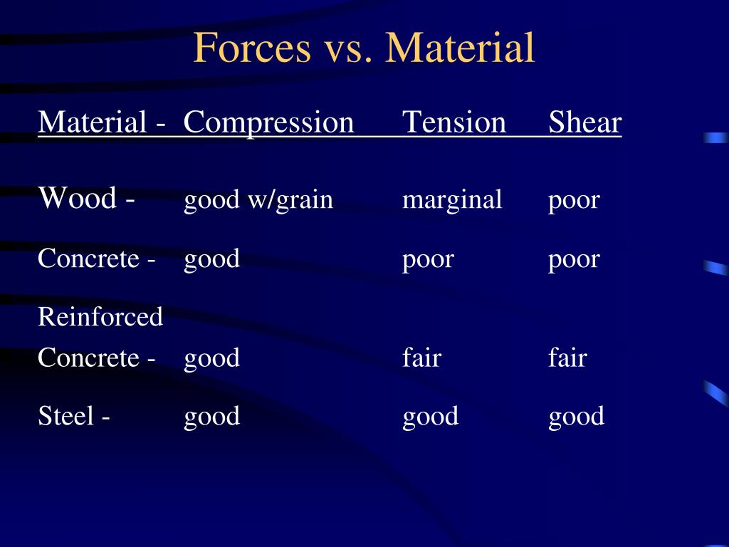 Forces vs. Material