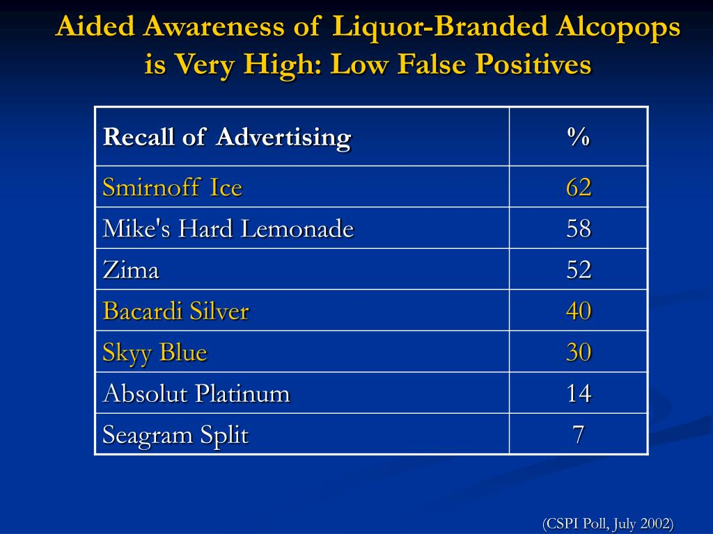 Aided Awareness of Liquor-Branded Alcopops is Very High: Low False Positives