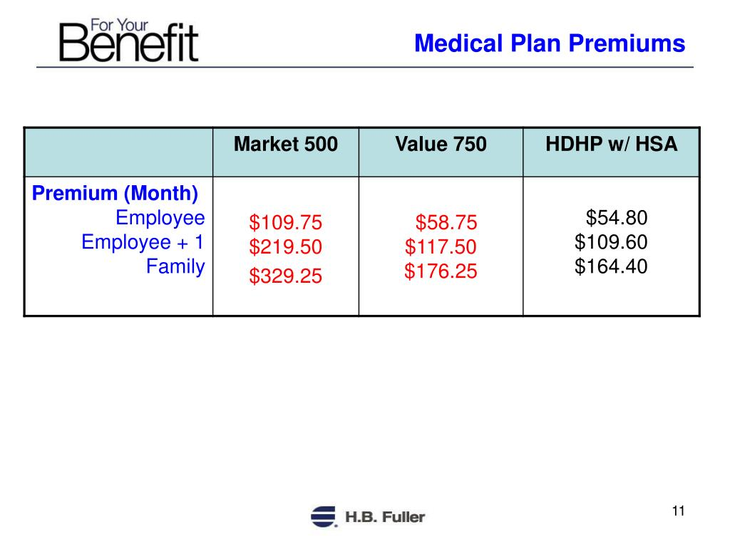 Medical Plan Premiums