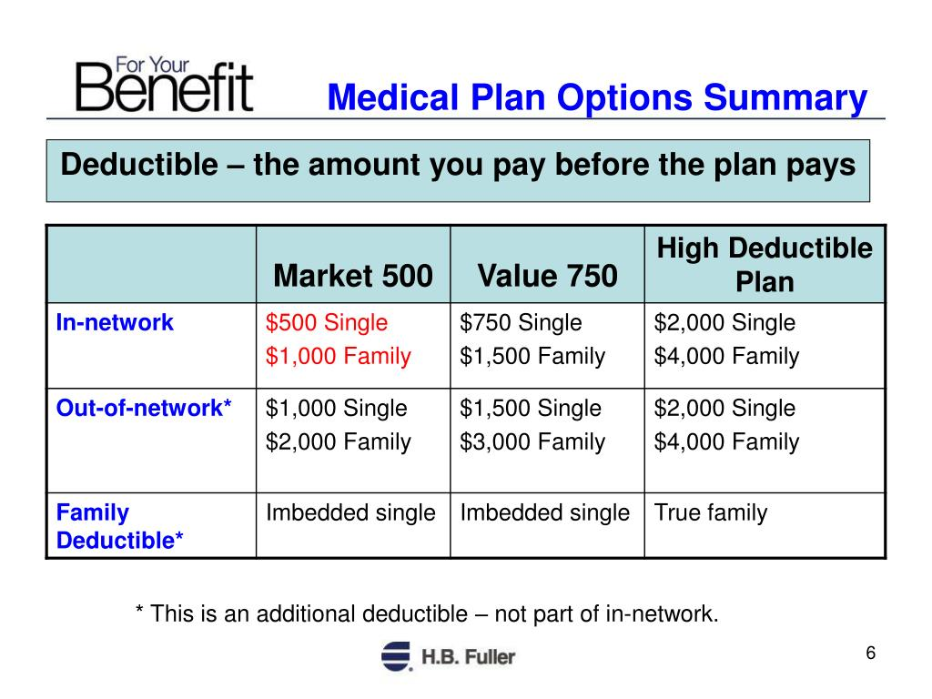 Medical Plan Options Summary