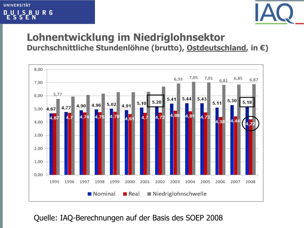 Lohnentwicklung im Niedriglohnsektor