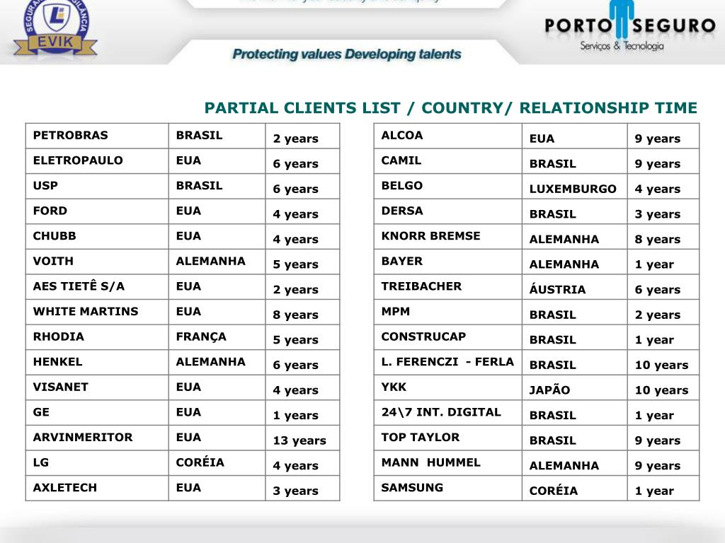 PARTIAL CLIENTS LIST / COUNTRY/ RELATIONSHIP TIME