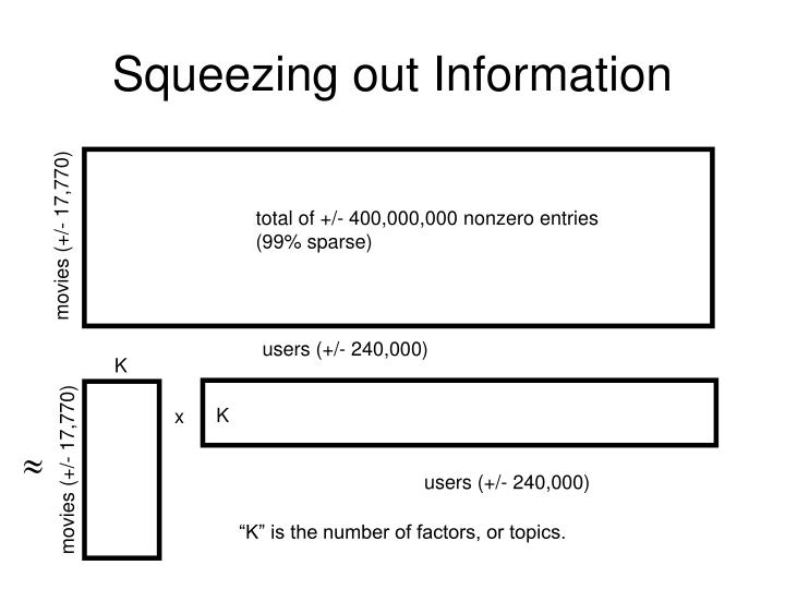 Squeezing out information