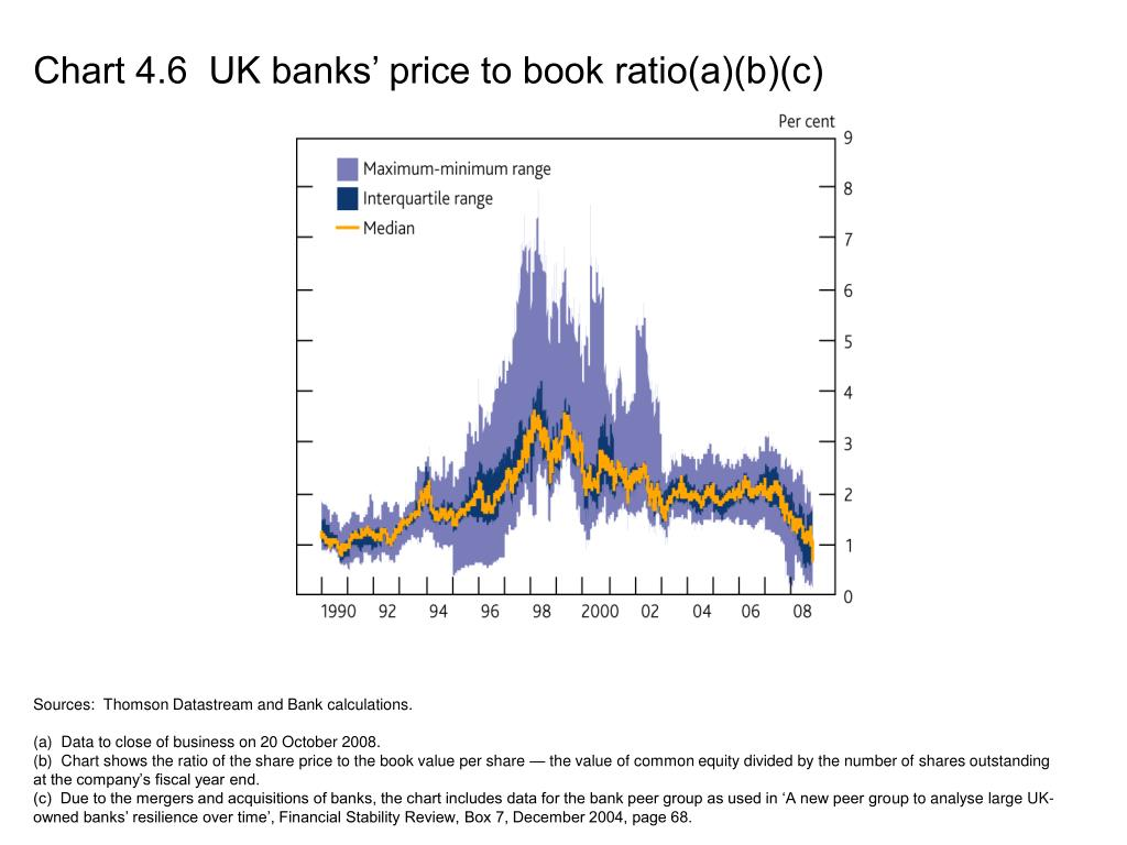 Chart 4.6  UK banks' price to book ratio(a)(b)(c)