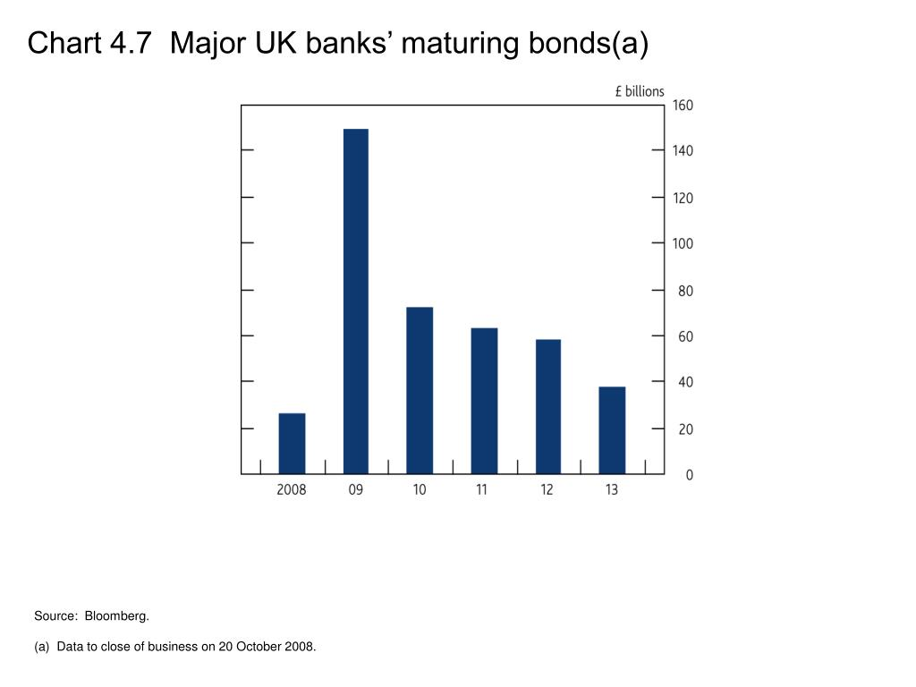 Chart 4.7  Major UK banks' maturing bonds(a)